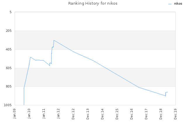 Ranking History for nikos
