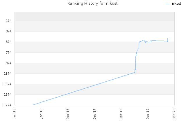 Ranking History for nikost