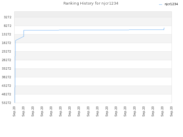 Ranking History for njcr1234