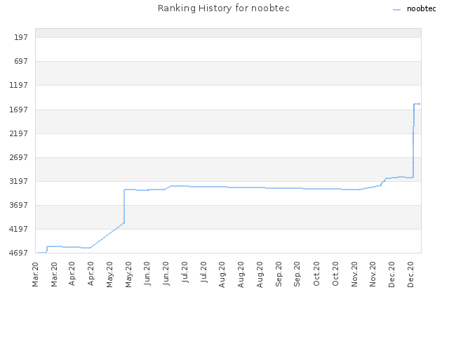 Ranking History for noobtec