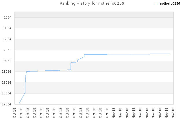 Ranking History for nothello0256