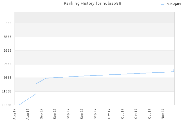 Ranking History for nubiap88
