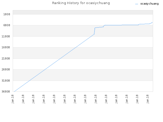 Ranking History for ocasiychuang