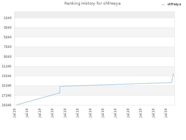 Ranking History for ohfreeya