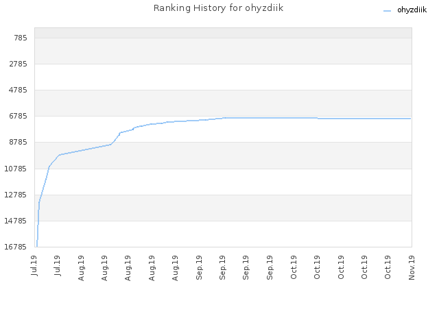 Ranking History for ohyzdiik