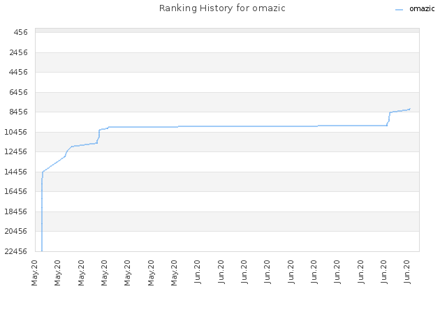 Ranking History for omazic