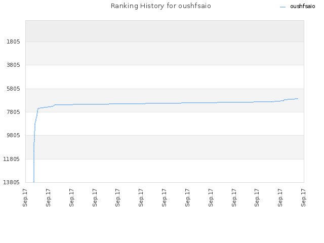 Ranking History for oushfsaio