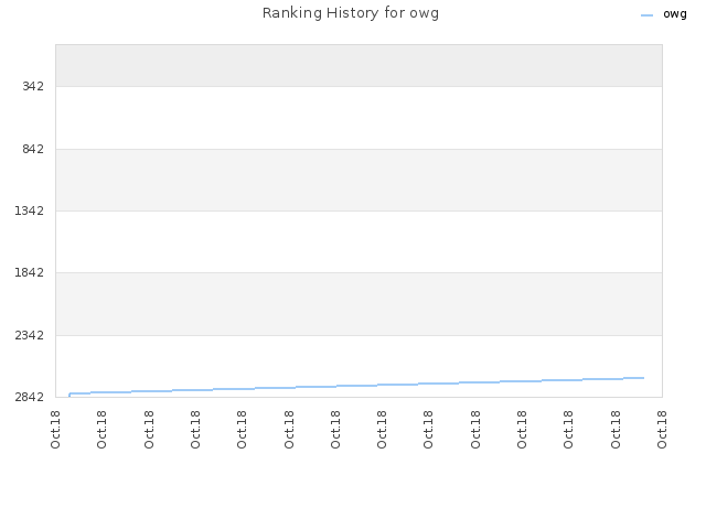 Ranking History for owg