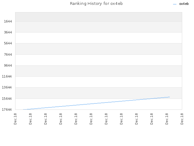 Ranking History for ox4eb