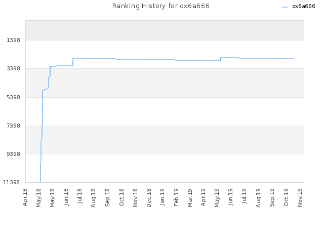 Ranking History for ox6a666