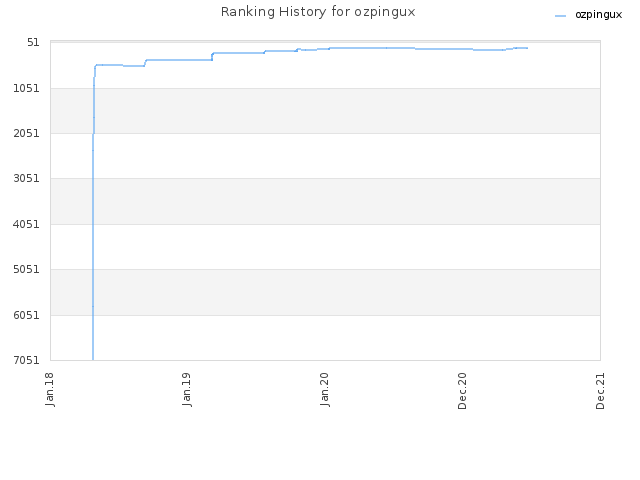 Ranking History for ozpingux
