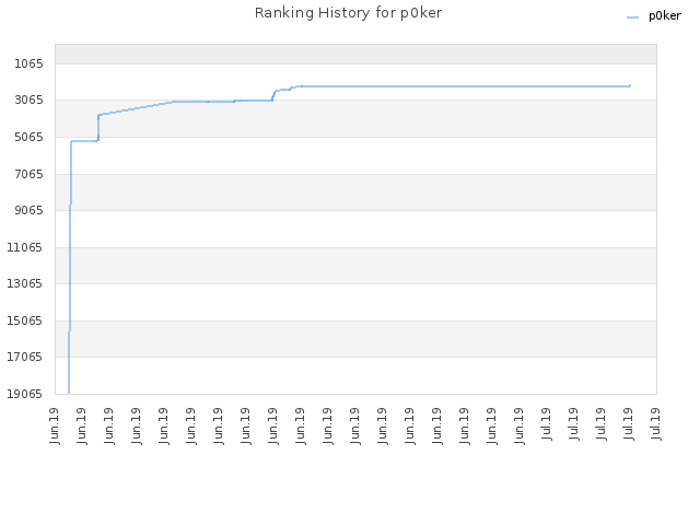 Ranking History for p0ker