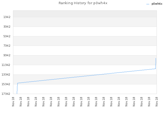 Ranking History for p0wh4x