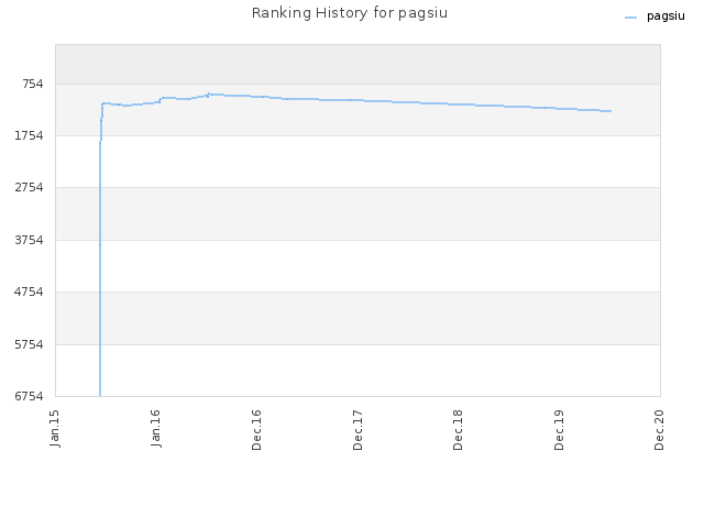 Ranking History for pagsiu