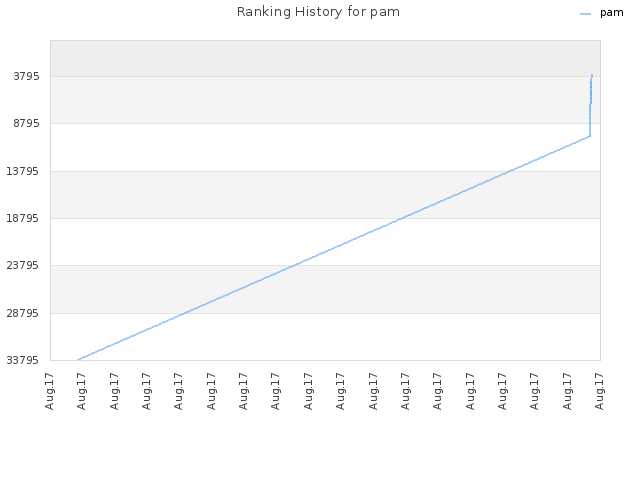 Ranking History for pam