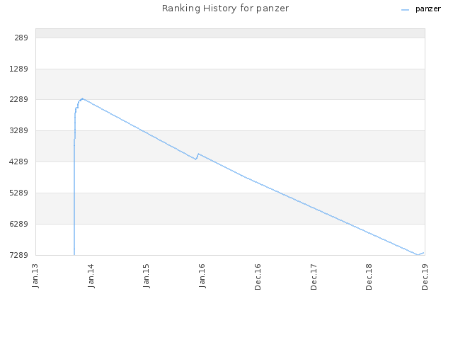 Ranking History for panzer