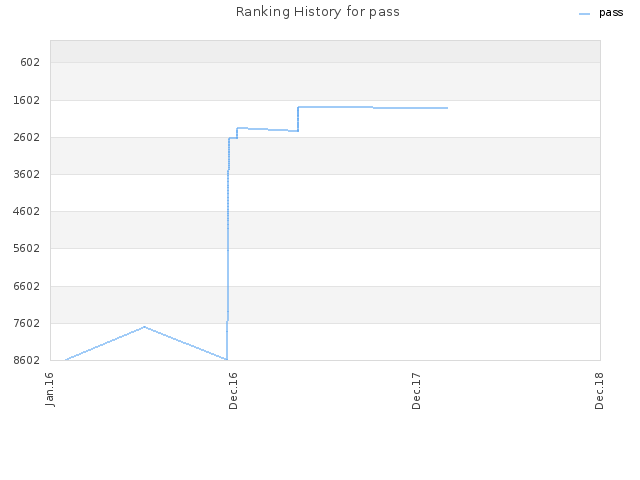 Ranking History for pass