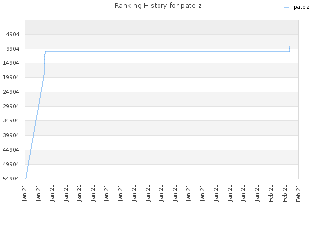 Ranking History for patelz