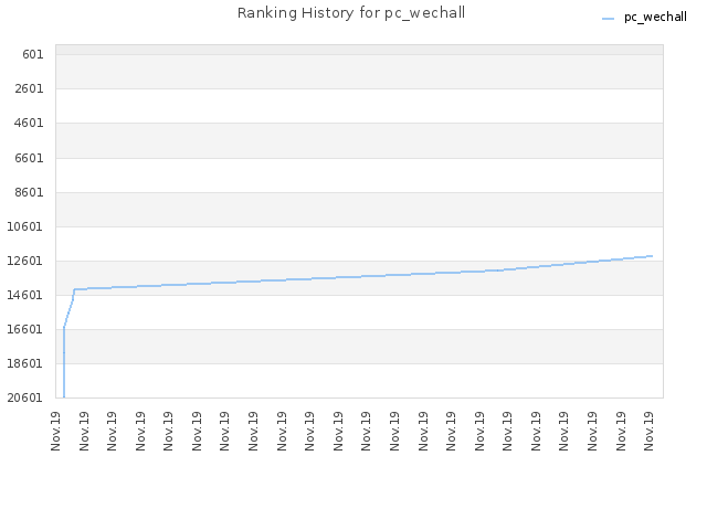Ranking History for pc_wechall