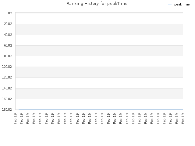 Ranking History for peakTime