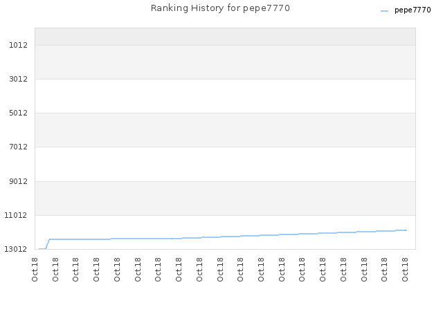 Ranking History for pepe7770