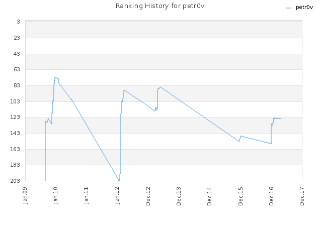 Ranking History for petr0v