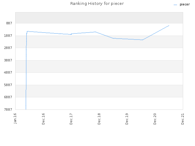 Ranking History for piecer
