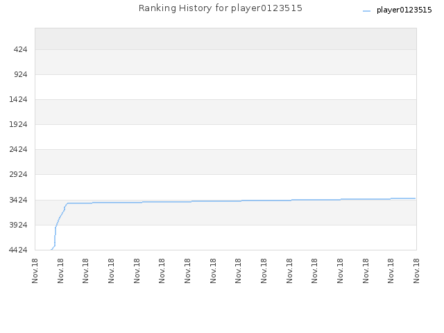 Ranking History for player0123515