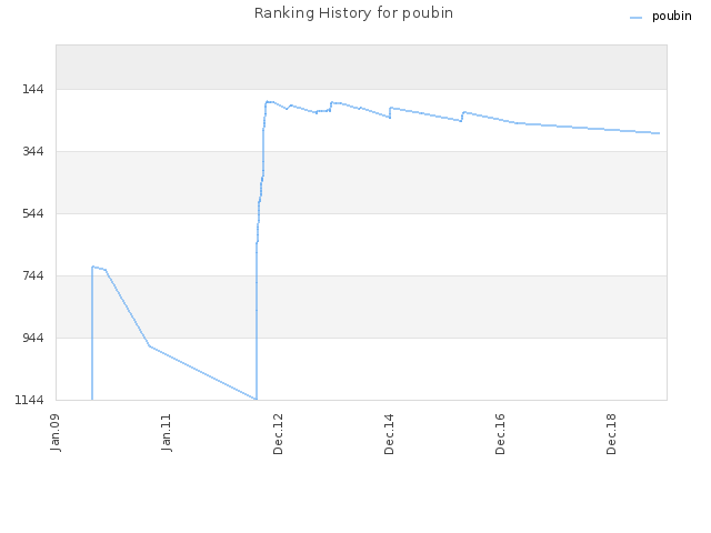 Ranking History for poubin