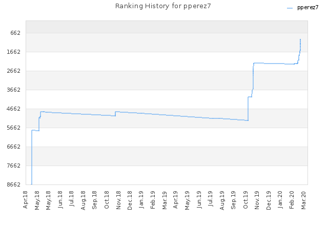 Ranking History for pperez7