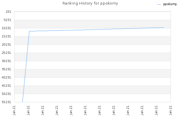 Ranking History for ppokorny