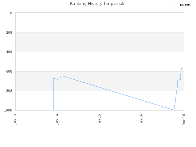 Ranking History for psmak