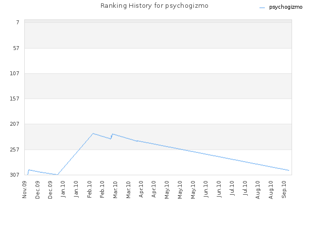 Ranking History for psychogizmo