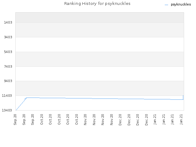 Ranking History for psyknuckles