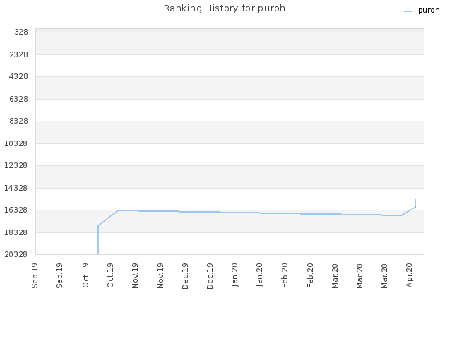 Ranking History for puroh