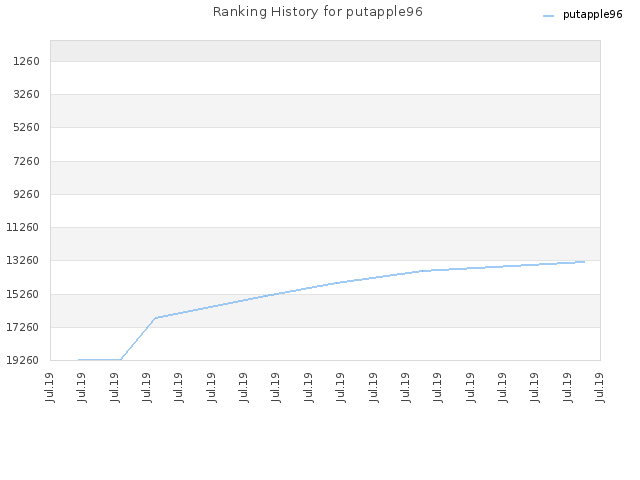 Ranking History for putapple96