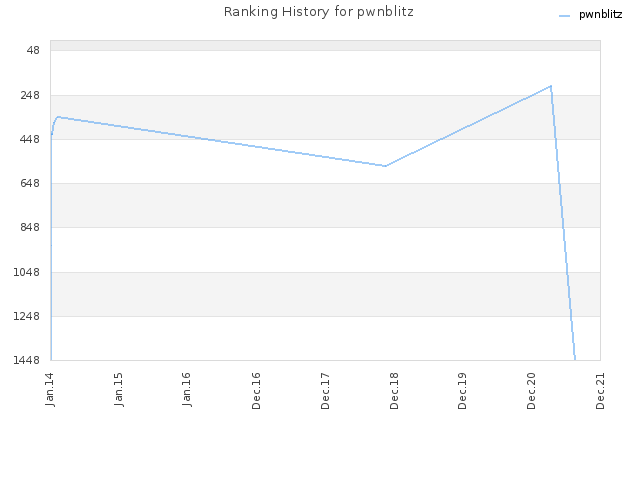 Ranking History for pwnblitz