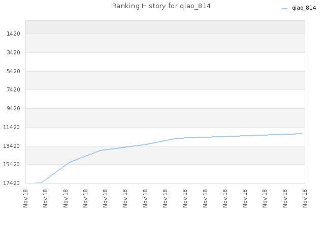 Ranking History for qiao_814