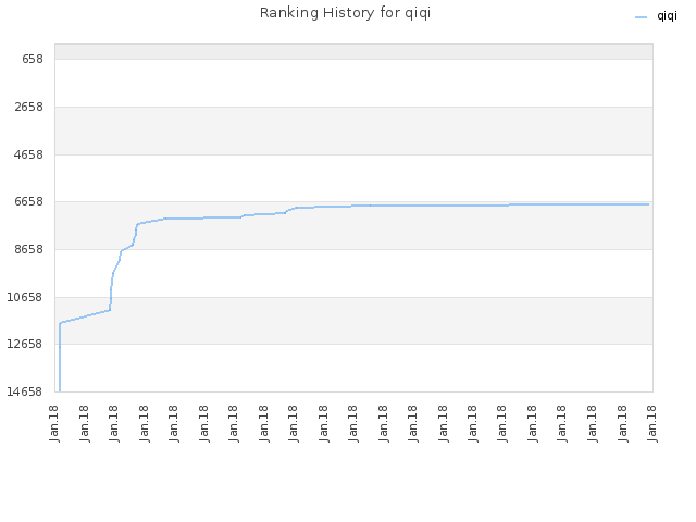 Ranking History for qiqi
