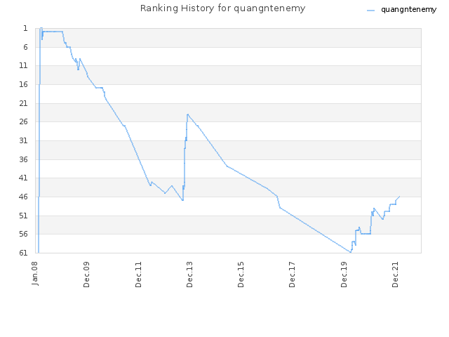 Ranking History for quangntenemy