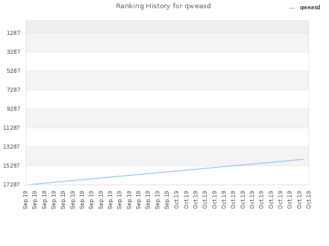 Ranking History for qweasd