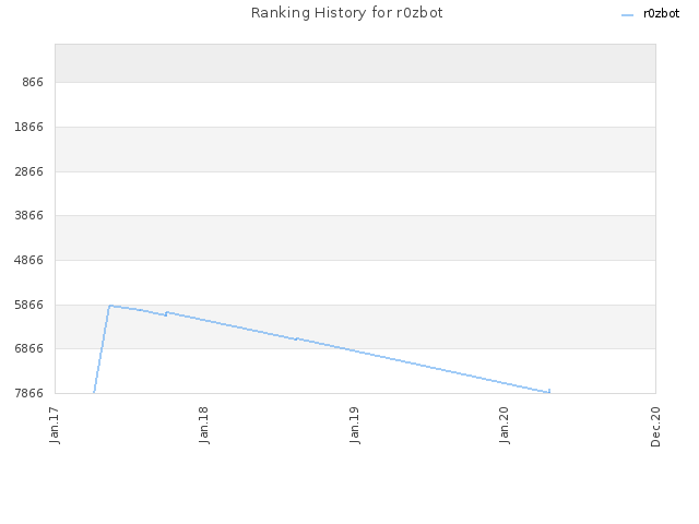 Ranking History for r0zbot