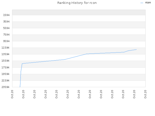 Ranking History for rcon