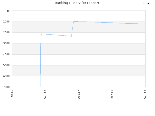 Ranking History for rdpharr