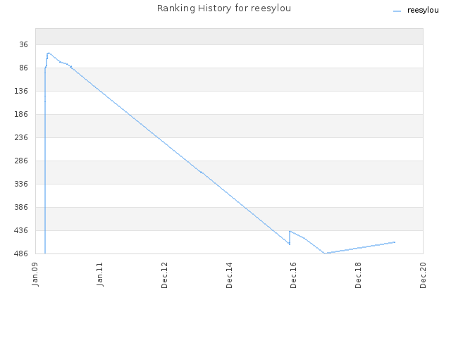 Ranking History for reesylou