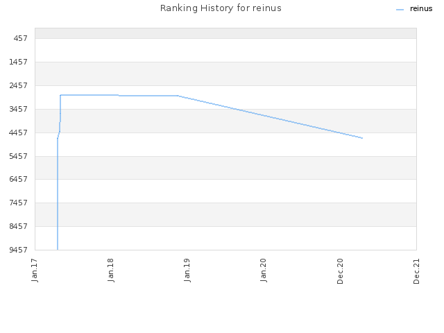 Ranking History for reinus