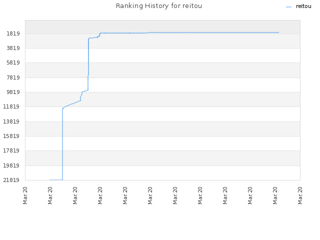 Ranking History for reitou