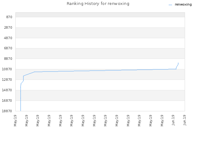 Ranking History for renwoxing