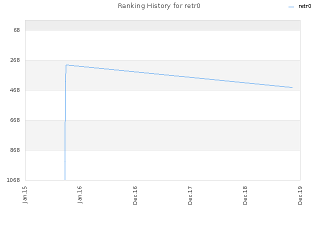 Ranking History for retr0