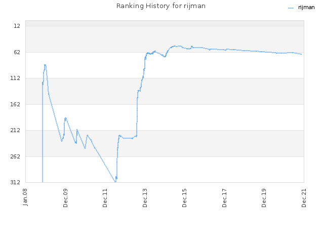Ranking History for rijman